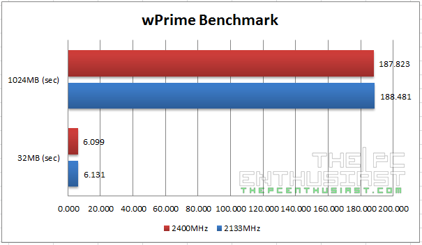 Kingston HyperX Savage DDR3 wPrime Benchmark
