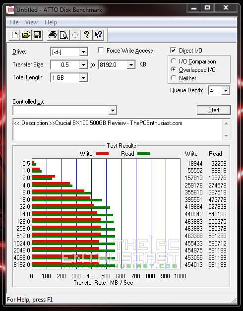 Crucial BX100 SSD Benchmark - ATTO