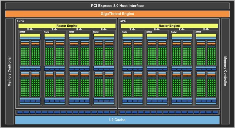 GeForce GTX 960 Maxwell Chip
