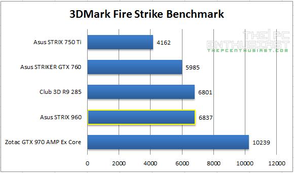 Strix 960 Firestrike Benchmark