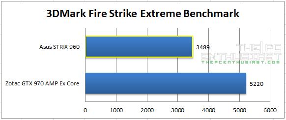 Strix 960 Firestrike Extreme Benchmark