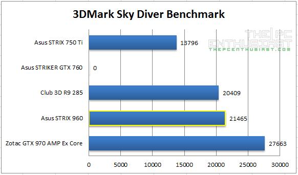 Strix 960 Sky Diver Benchmark