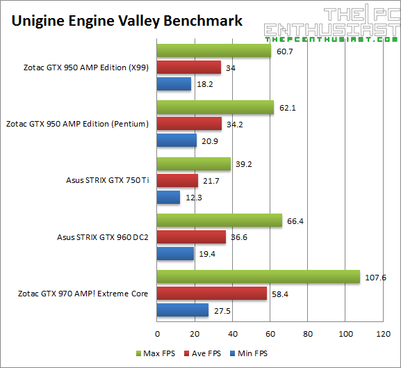 Zotac GTX 950 AMP Valley Benchmark-1