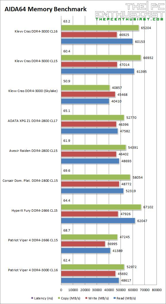 Klevv Cras DDR4 AIDA64 Benchmark