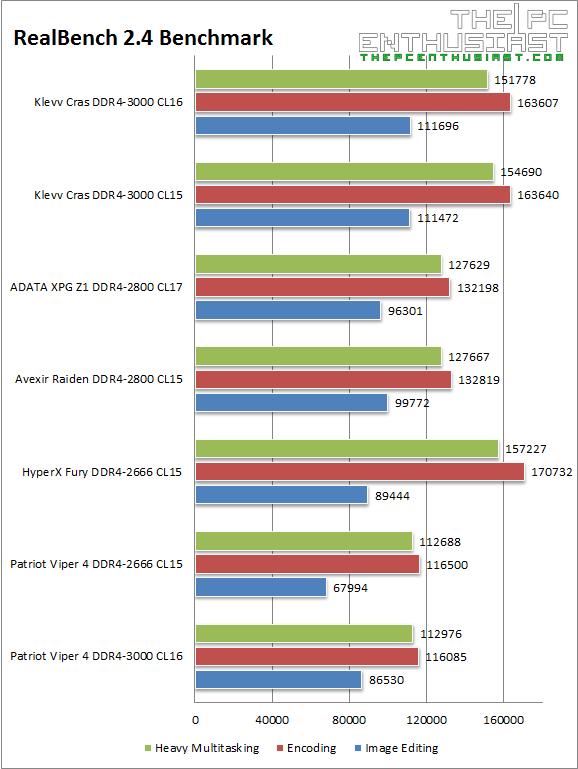 Klevv Cras DDR4 RealBench 2.4 Benchmark
