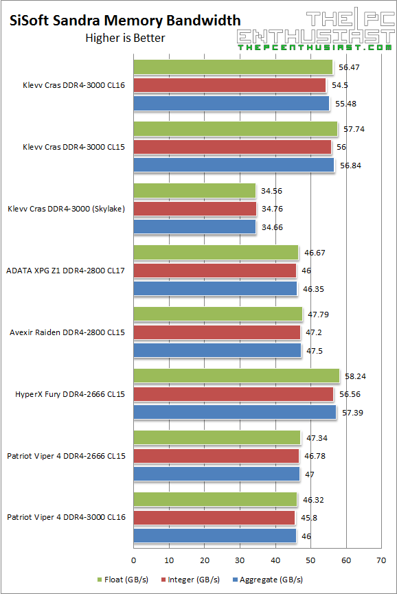 Klevv Cras DDR4 SiSoft Memory Bandwidth Benchmark