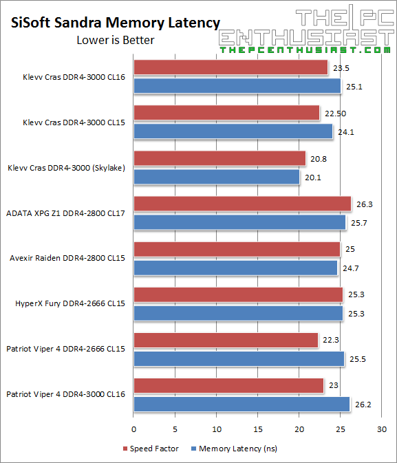 Klevv Cras DDR4 SiSoft Memory Latency Benchmark