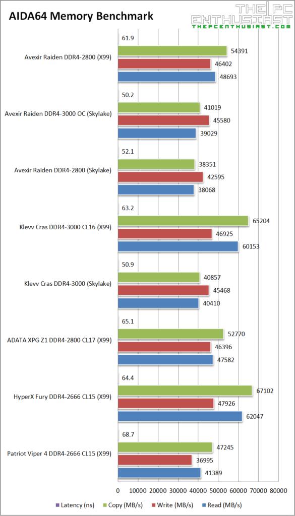 Avexir Raiden DDR4 AIDA64 Memory Benchmark
