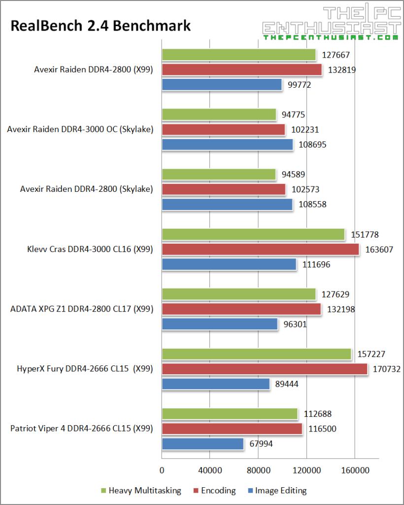 Avexir Raiden DDR4 RealBench 2.4 Benchmark