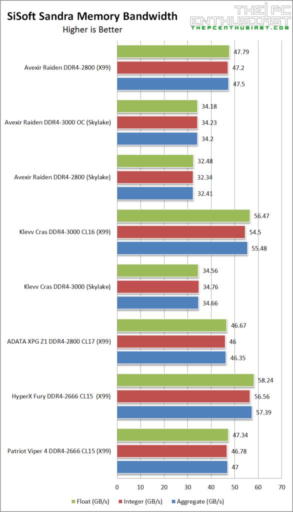 Avexir Raiden DDR4 SiSoft Sandra Memory Bandwidth Benchmark