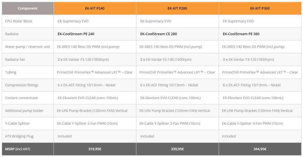 EK Water Cooling Kit Performance 240 280 360 Specifications