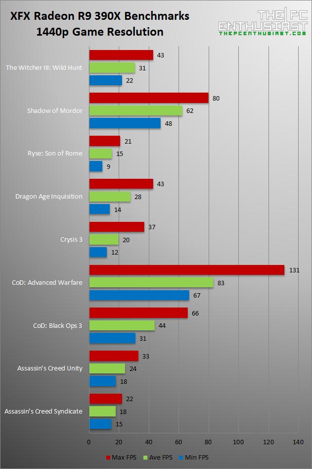 XFX Radeon R9 390X 1440p Game Benchmarks