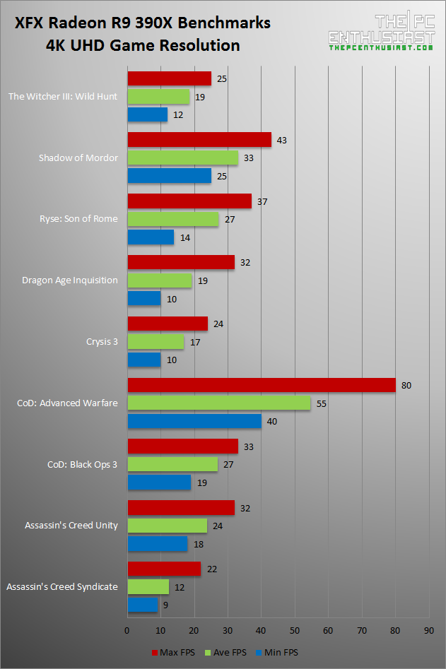 XFX Radeon R9 390X 4K UHD Game Benchmarks