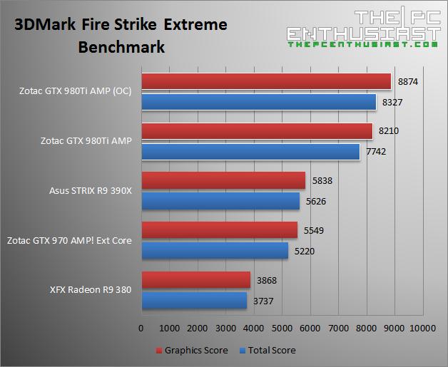 Zotac GTX 980 Ti AMP 3DMark Fire Strike Extreme Benchmark