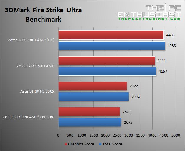 Zotac GTX 980 Ti AMP 3DMark Fire Strike Ultra Benchmark