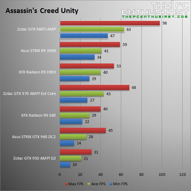Zotac GTX 980 Ti AMP Assassins Creed Unity Benchmark
