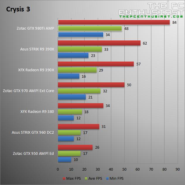 Zotac GTX 980 Ti AMP Crysis 3 Benchmark