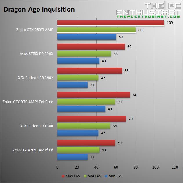 Zotac GTX 980 Ti AMP Dragon Age Inquisition Benchmark