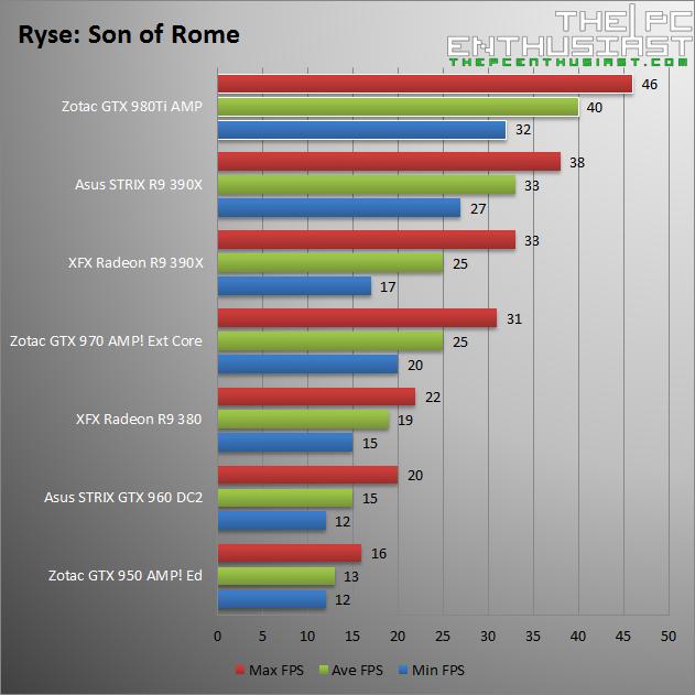 Zotac GTX 980 Ti AMP Ryse Son of Rome Benchmark