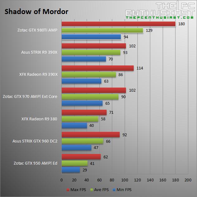 Zotac GTX 980 Ti AMP Shadow of Mordor Benchmark