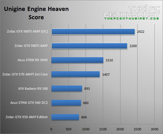 Zotac GTX 980 Ti AMP Unigine Heaven Score