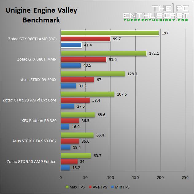 Zotac GTX 980 Ti AMP Unigine Valley Benchmark
