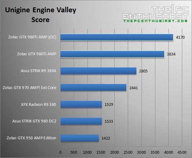 Zotac GTX 980 Ti AMP Unigine Valley Score