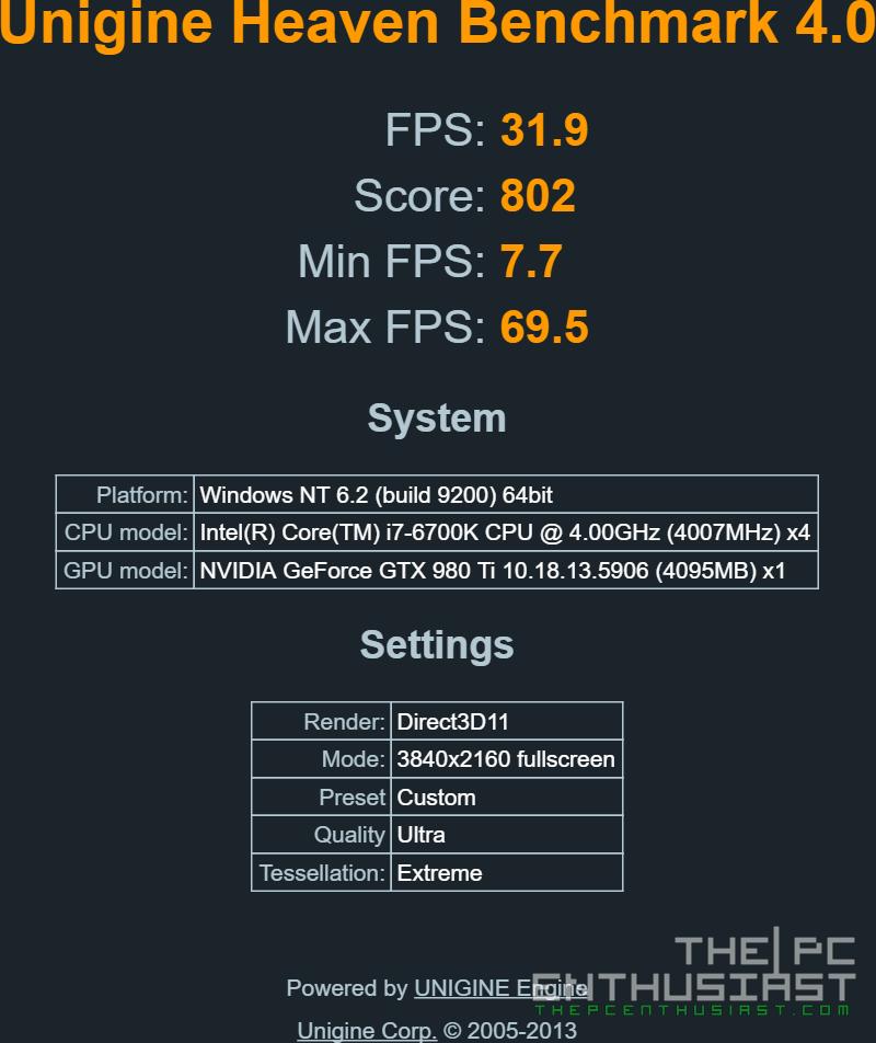 Zotac GTX 980Ti AMP 4K UHD Unigine Heaven Benchmark