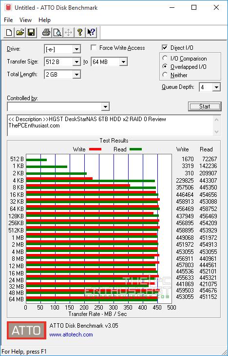 HGST Deskstar NAS RAID-0 ATTO disk benchmark