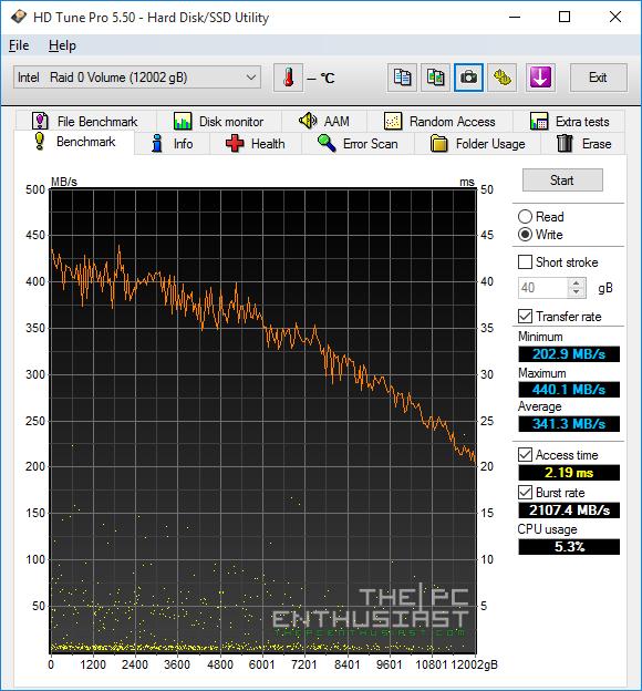 HGST Deskstar NAS RAID-0 HD Tune Write benchmark