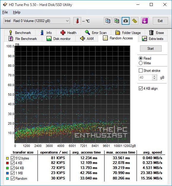 HGST Deskstar NAS RAID-0 HD Tune random access Read benchmark