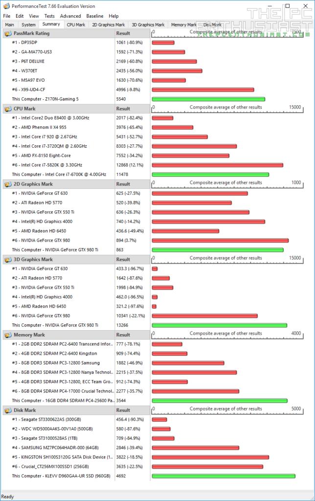 GA-Z170N Gaming 5 PassMark Summary