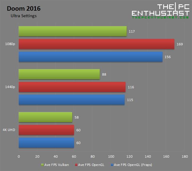 Doom 2016 Vulkan and OpenGL PresentMon vs Fraps benchmark Results