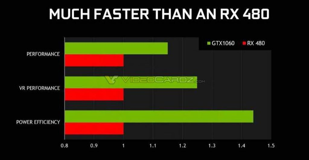 NVIDIA GeForce GTX 1060 vs AMD Radeon RX 480
