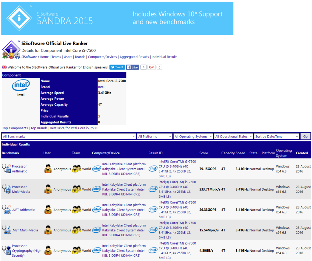 Intel Core i5-7500 SiSoft Sandra Benchmark