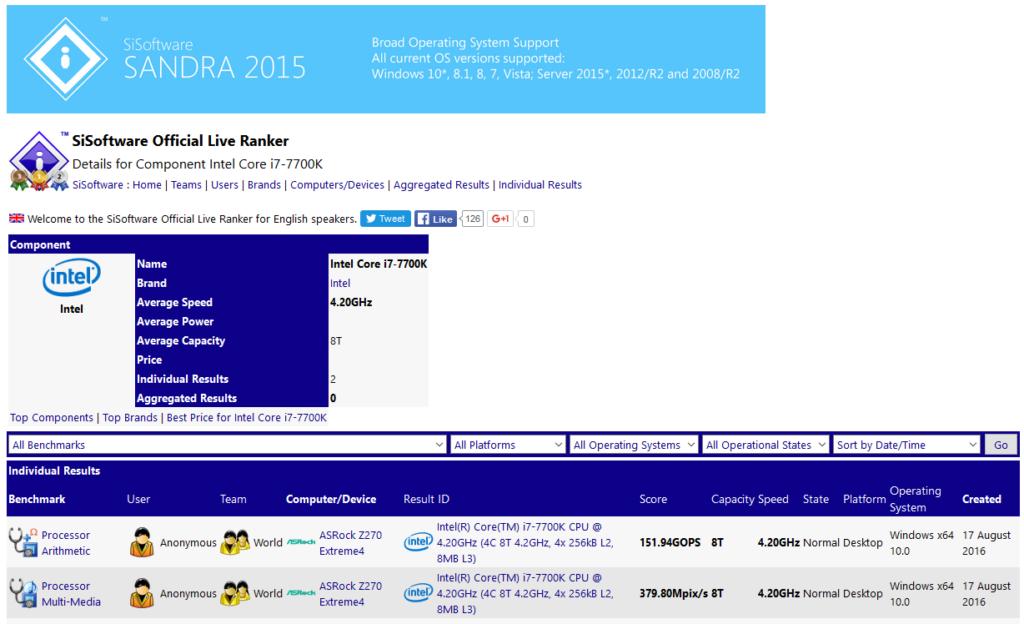 Intel Core i7-7700K SiSoft Sandra Benchmark