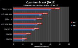 TITAN X 1440p  Benchmark - Quantum Break