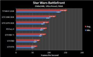 TITAN X 1440p  Benchmark - Star Wars Battlefront