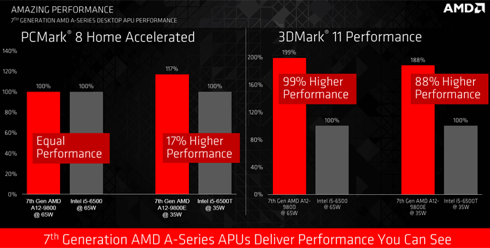 7th Gen AMD APU PCMark and 3DMark 11 Performance