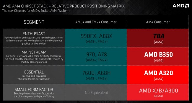 AMD AMD Chipset Stack