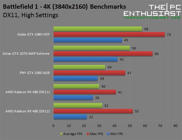 battlefield-1-4k-high-benchmarks
