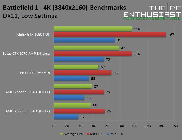 battlefield-1-4k-low-benchmarks