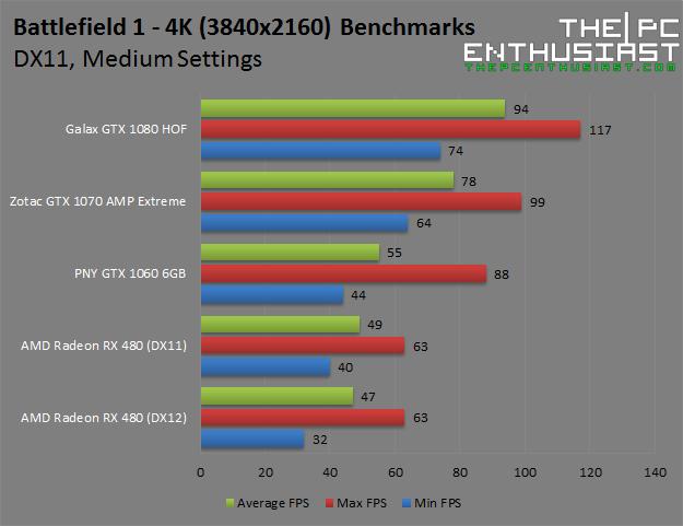 battlefield-1-4k-medium-benchmarks