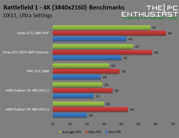 battlefield-1-4k-ultra-benchmarks