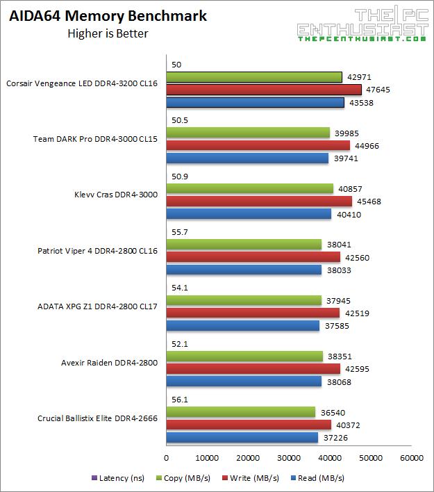 Corsair Vengeance LED DDR4-3200MHz Review - 32GB Kit (4x8GB