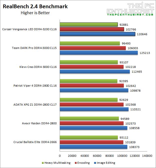 corsair-vengeance-led-ddr4-3200-realbench-2-4-benchmark