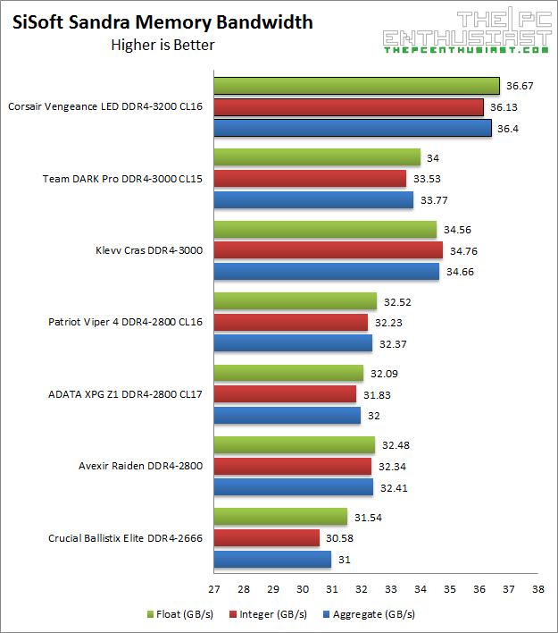corsair-vengeance-led-ddr4-3200-sisoft-memory-bandwidth-benchmark