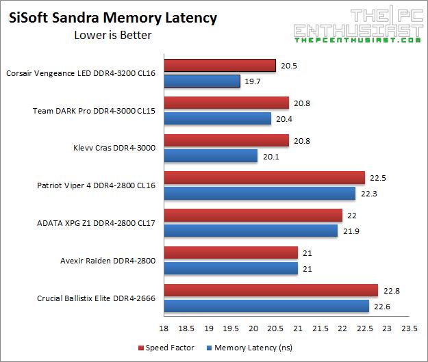 corsair-vengeance-led-ddr4-3200-sisoft-memory-latency-benchmark