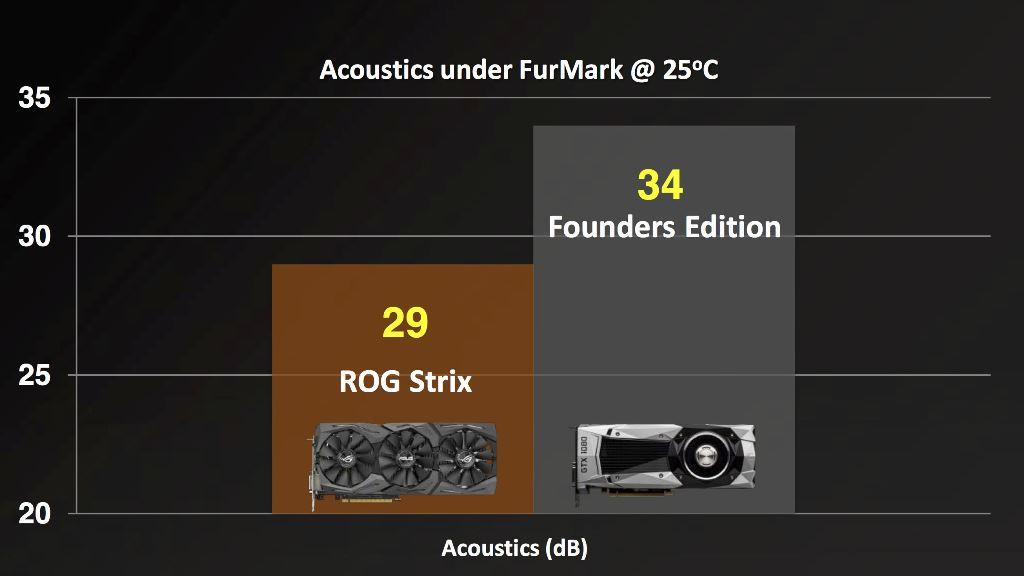 Asus ROG STRIX GTX 1080 Ti OC Specs Confirmed - ThePCEnthusiast