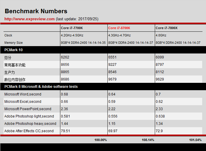 Intel Core i7-8700K and Core i5-8600K Benchmarks Surfaced